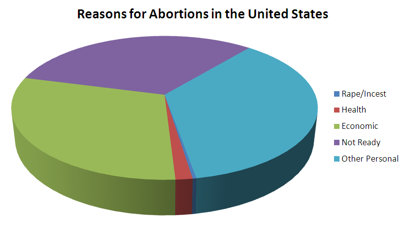 a personal stance on the legalization of abortion in the united states Here is just a sample of your replies articulating this commonly cited position: used in support of the legalization of abortion, yet abortions due to rape and incest account for less than 1 percent of all abortions in the united states1 that should immediately tell us something about why abortion proponents.