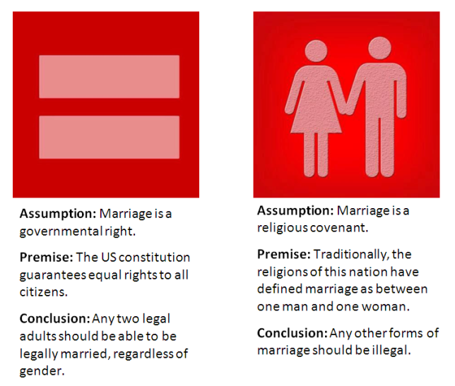 marriage equality arguments